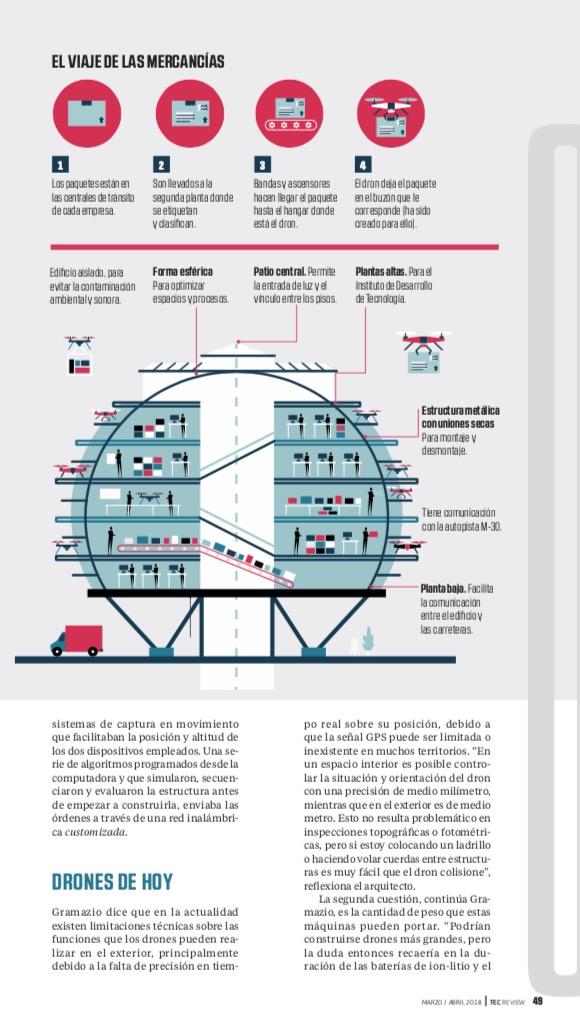 Drones en la Arquitectura